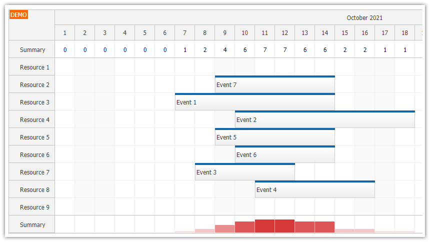 JavaScript Scheduler: Column Summary and Availability Chart