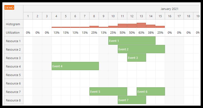 Vue Scheduler: Availability/Utilization Histogram