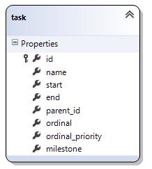 asp.net mvc gantt database schema task