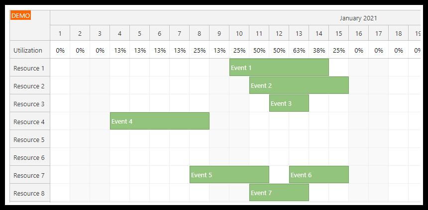 vue scheduler utilization percentage