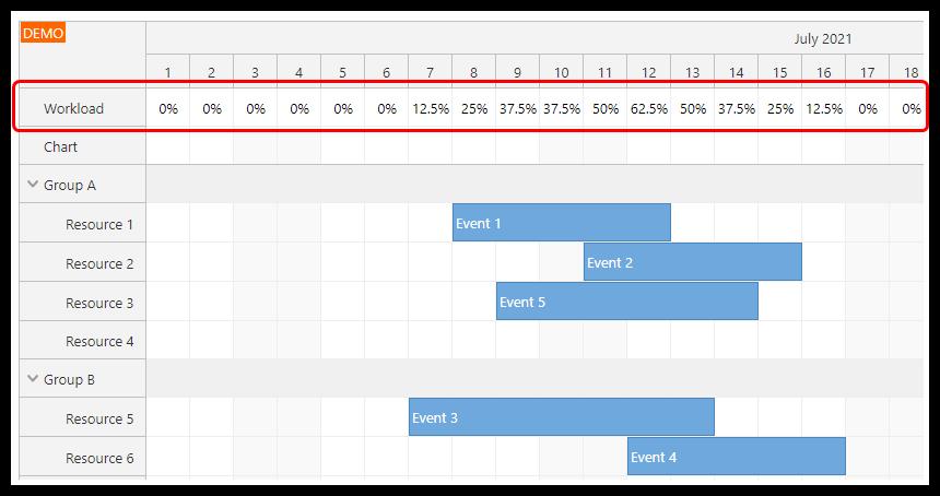 angular scheduler resource utilization workload percentage