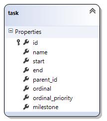 asp.net-gantt-sql-server-task-table.png