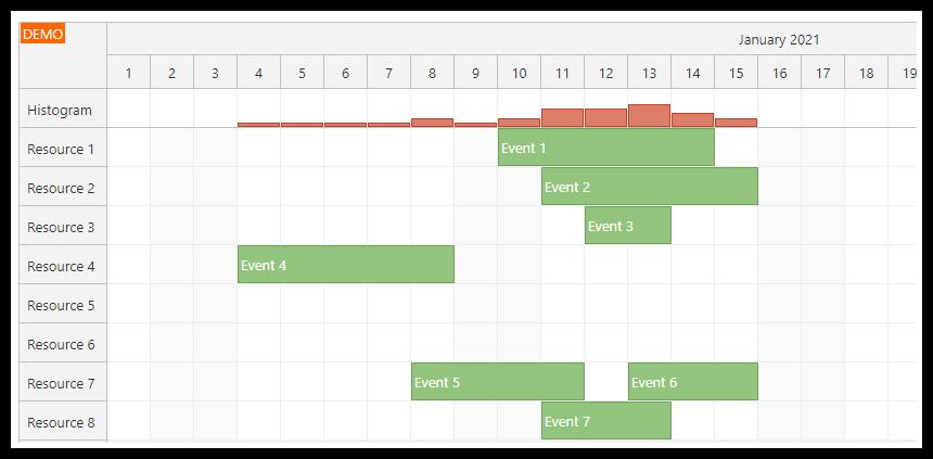vue scheduler utilization histogram top row